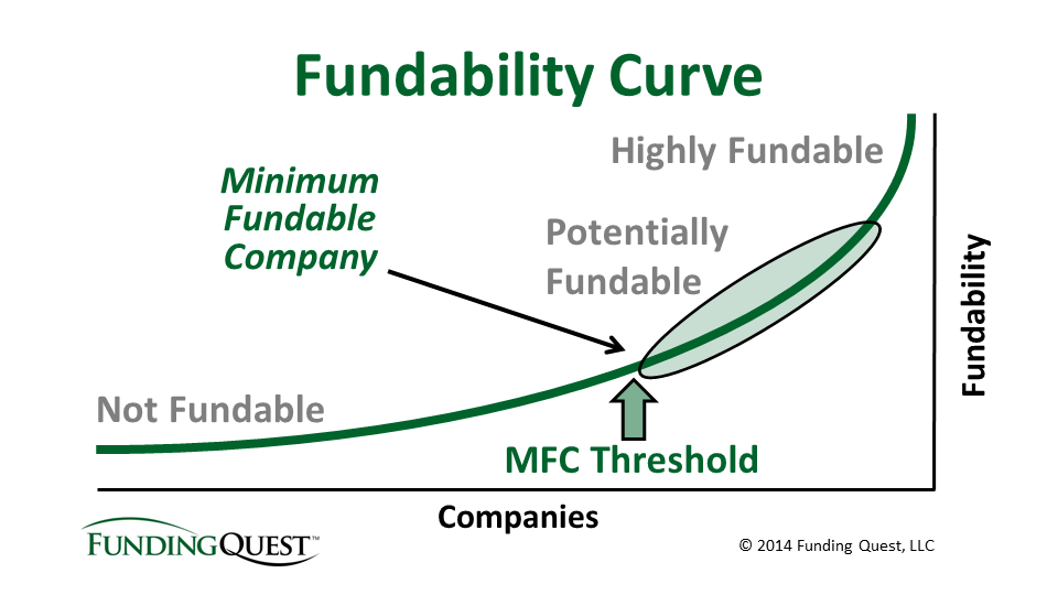 Fundability Curve (for blog post)